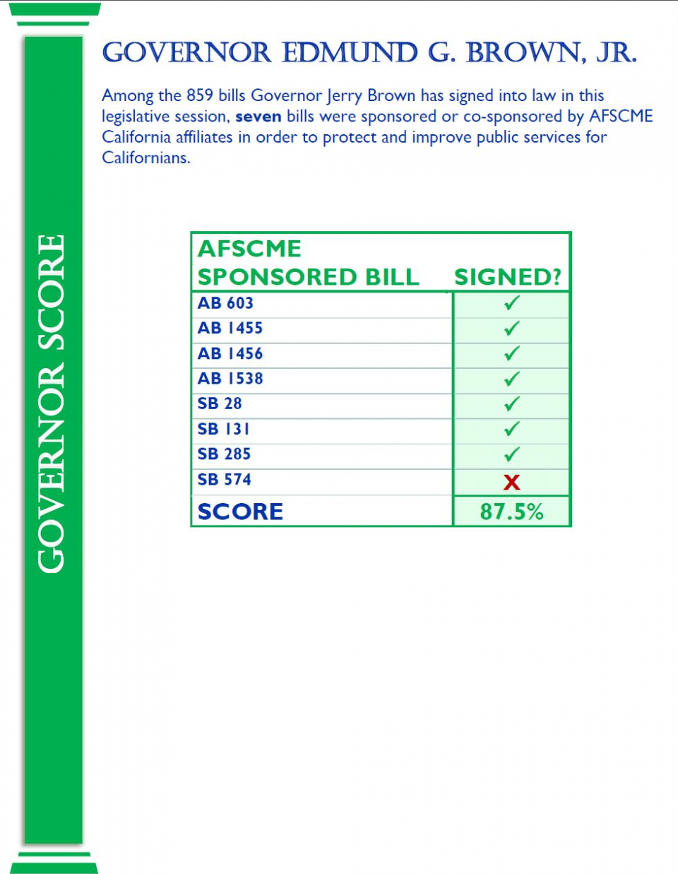 Comprehensive vote scores